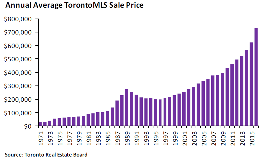Toronto Real Estate Market Statistics, Annual Sales and Average Prices